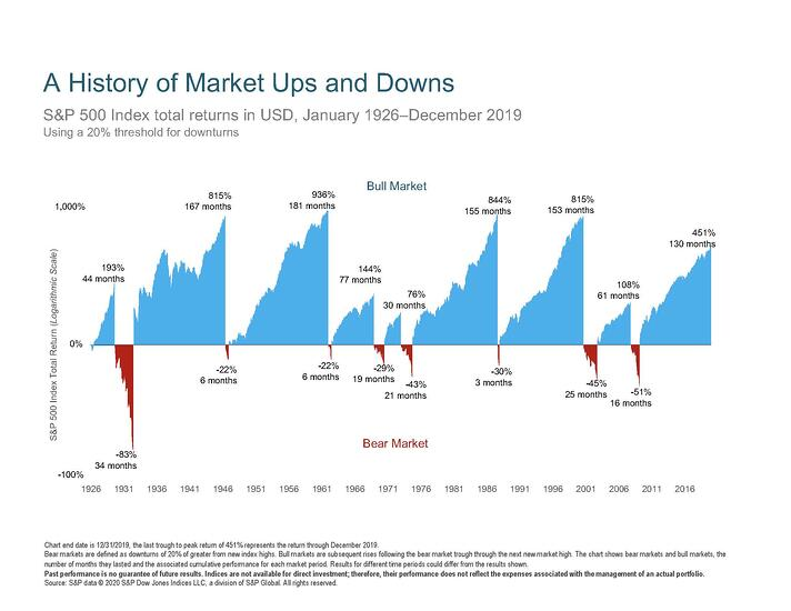 A History of Market Ups and Downs